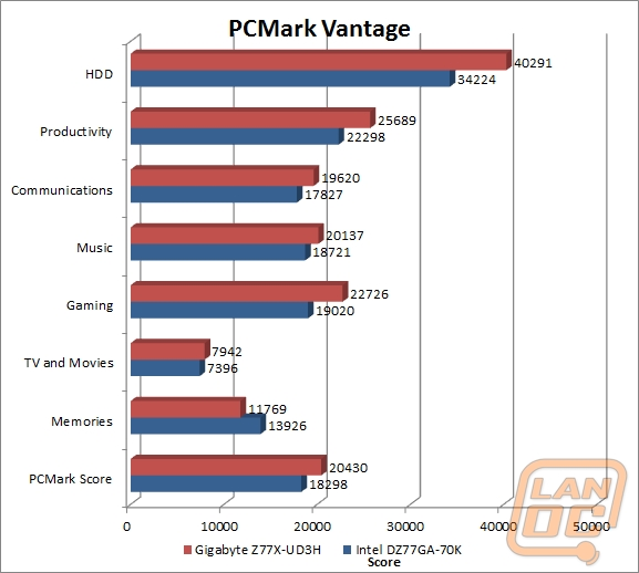 wm pcmarkvantage